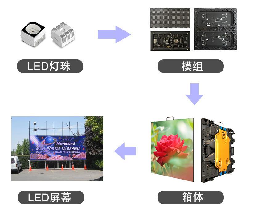LED显示屏组件